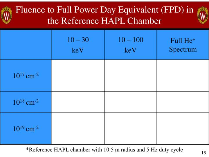 Fluence to Full Power Day Equivalent (FPD) in the Reference HAPL Chamber