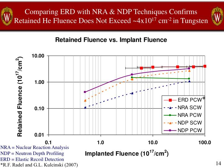 Comparing ERD with NRA & NDP Techniques Confirms Retained He Fluence Does Not Exceed ~4x10