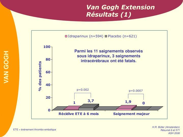 Van Gogh Extension Résultats (1)