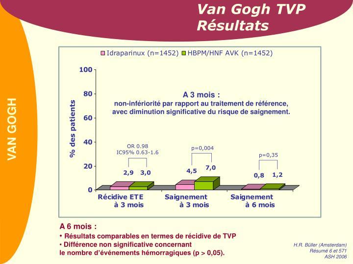 Van Gogh TVP Résultats