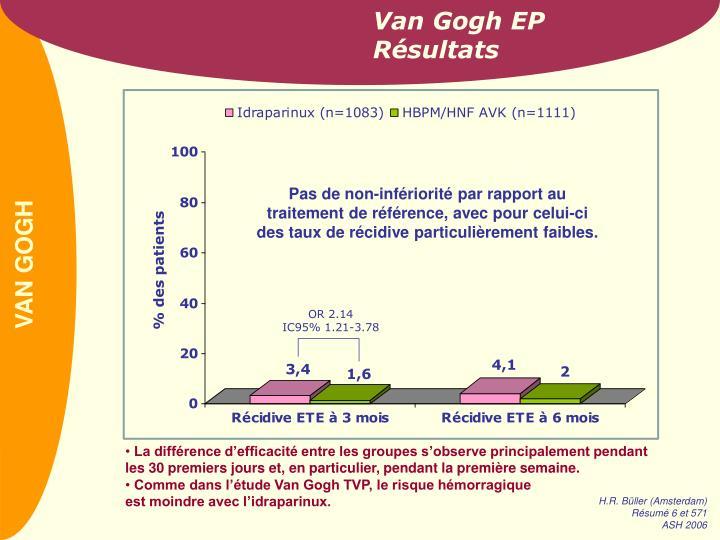 Van Gogh EP Résultats