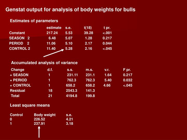 Genstat output for analysis of body weights for bulls