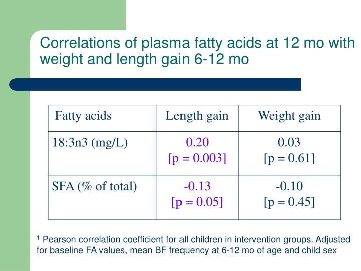 Correlations of plasma fatty acids at 12 mo with weight and length gain 6-12 mo