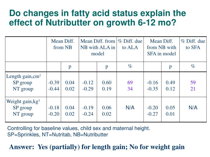 Do changes in fatty acid status explain the effect of Nutributter on growth 6-12 mo?