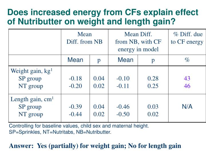 Does increased energy from CFs explain effect of Nutributter on weight and length gain?