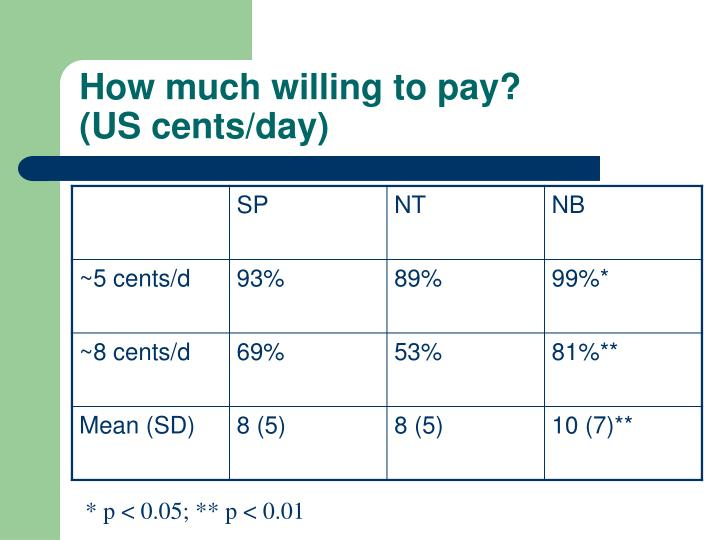 How much willing to pay? (US cents/day)