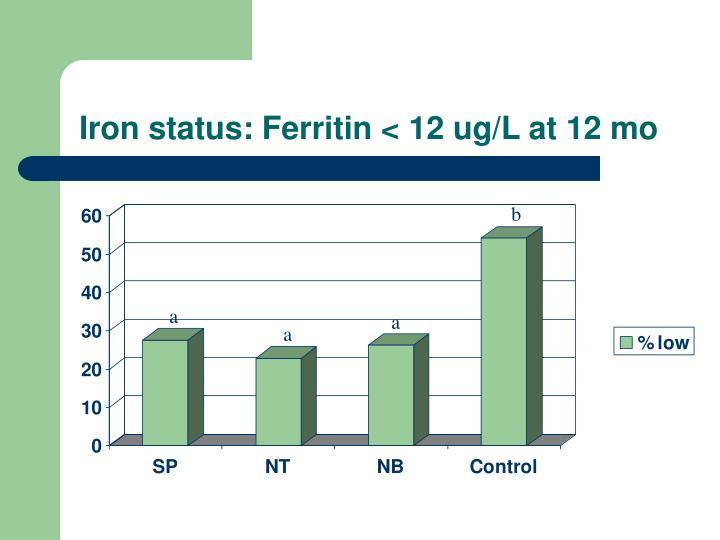 Iron status: Ferritin < 12 ug/L at 12 mo
