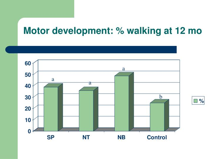 Motor development: % walking at 12 mo