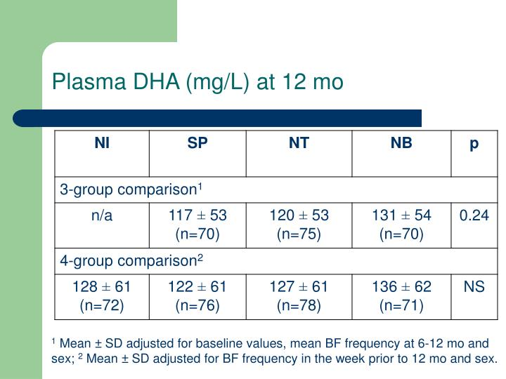 Plasma DHA (mg/L) at 12 mo