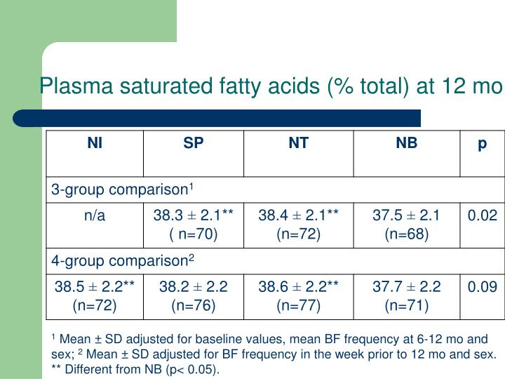Plasma saturated fatty acids (% total) at 12 mo