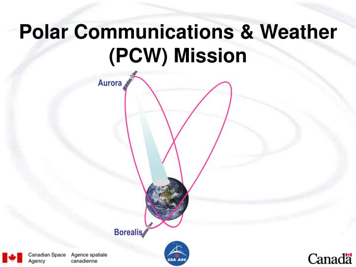 Polar Communications & Weather