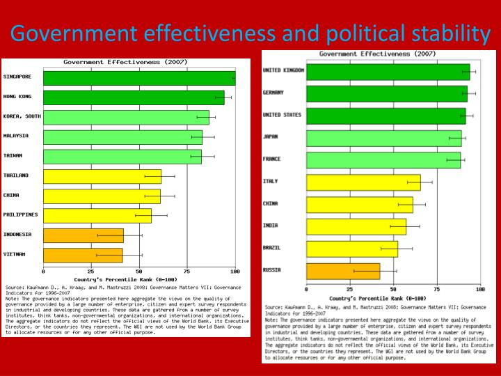 Government effectiveness and political stability