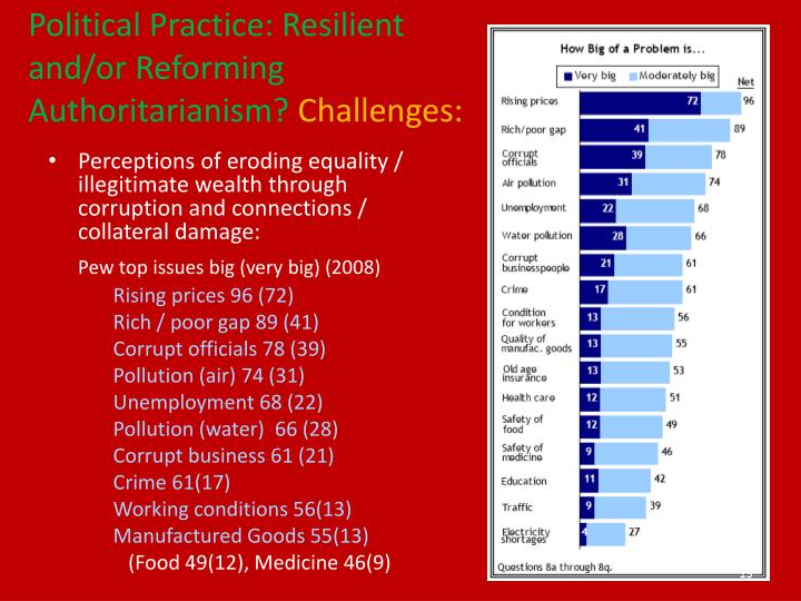 Political Practice: Resilient