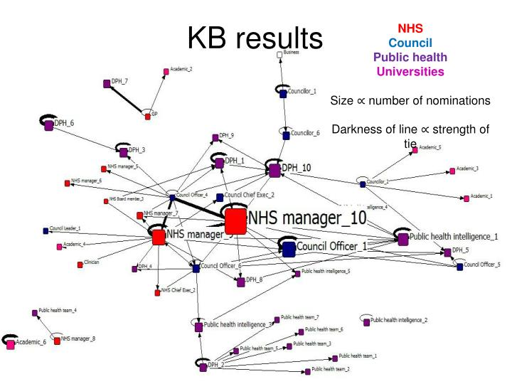 KB results