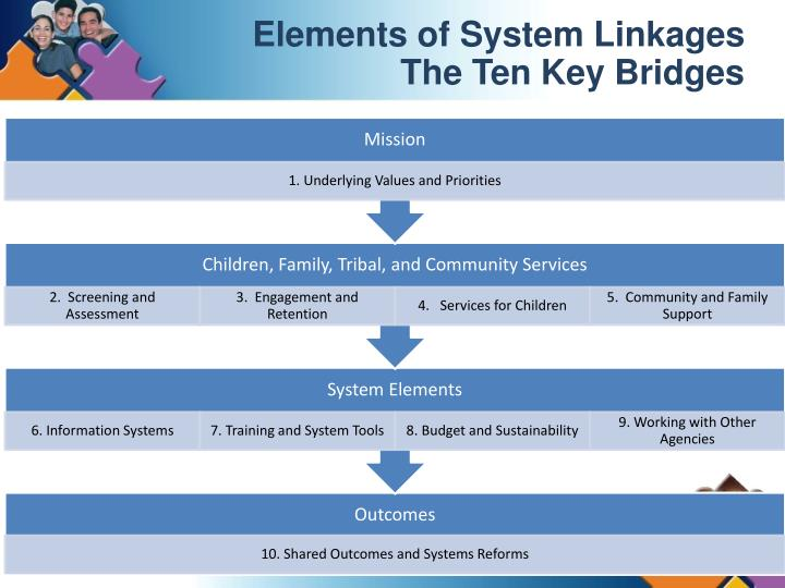 Elements of System Linkages