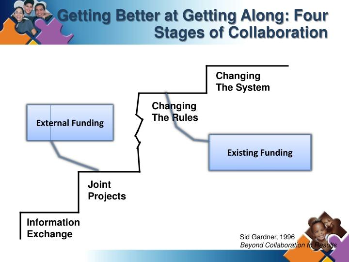 Getting Better at Getting Along: Four Stages of Collaboration