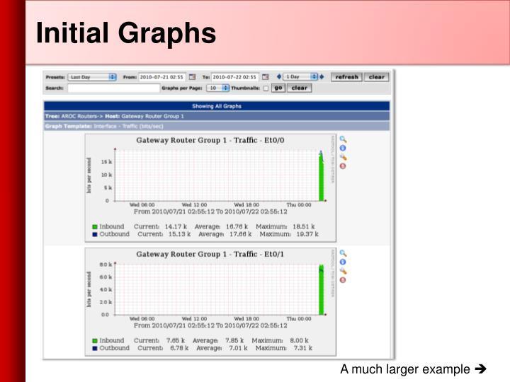 Initial Graphs