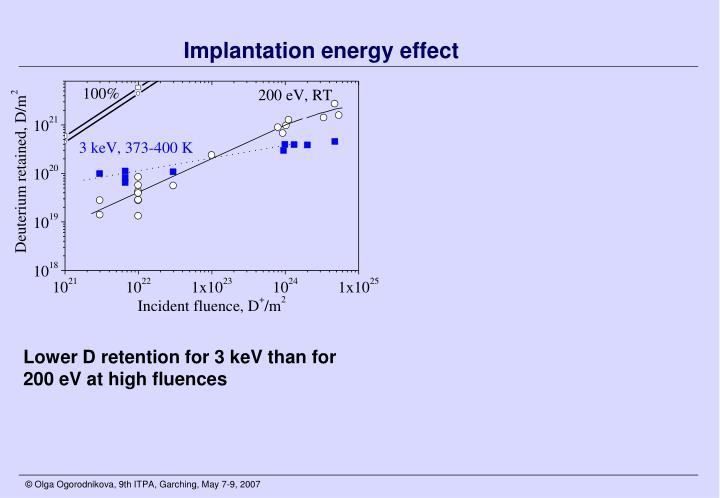 Implantation energy effect