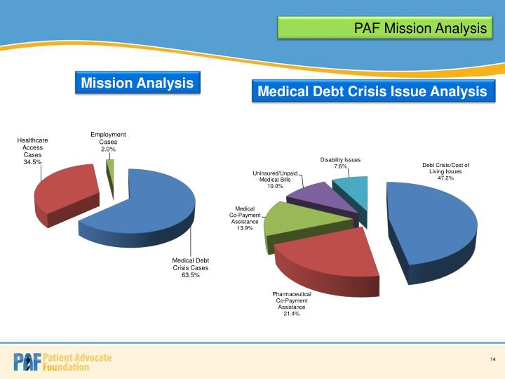 PAF Mission Analysis