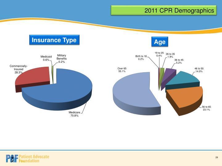 2011 CPR Demographics