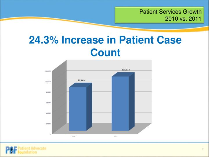Patient Services Growth