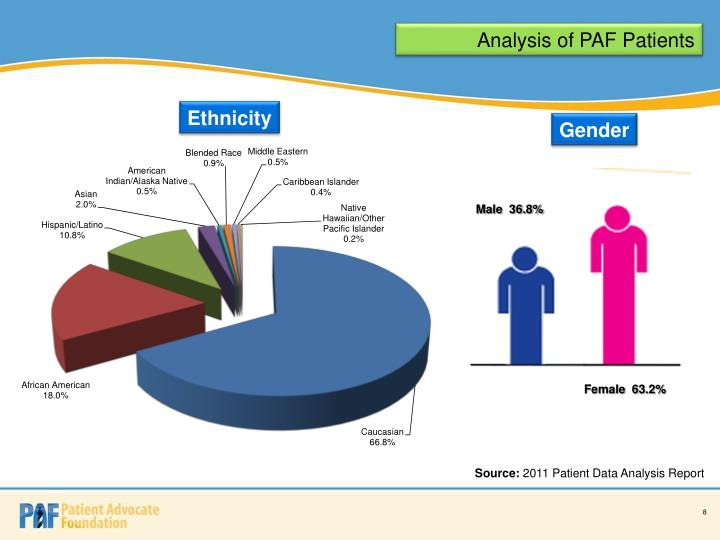 Analysis of PAF Patients