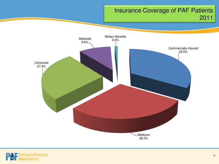 Insurance Coverage of PAF Patients 2011