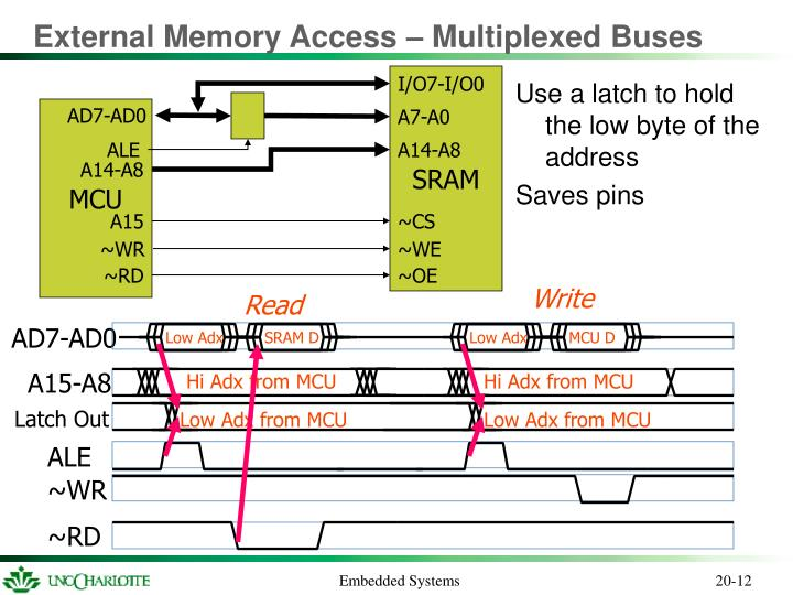 External Memory Access – Multiplexed Buses