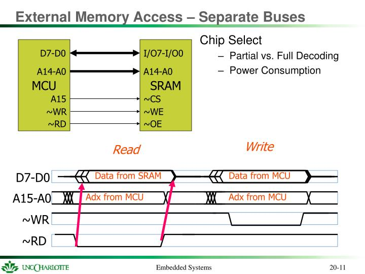 External Memory Access – Separate Buses
