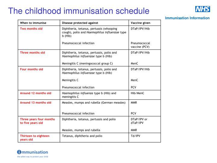The childhood immunisation schedule
