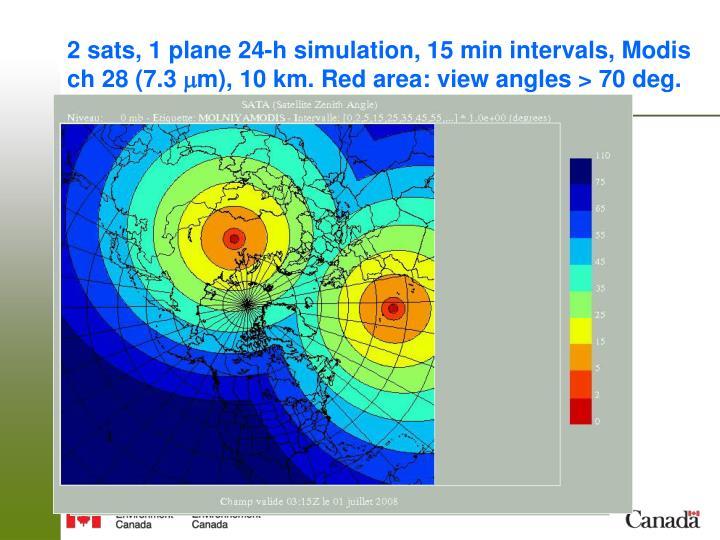 2 sats, 1 plane 24-h simulation, 15 min intervals, Modis ch 28 (7.3