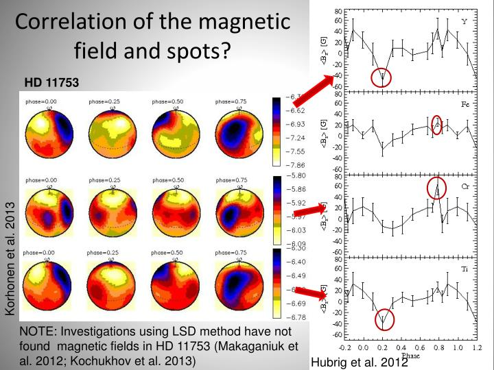 Correlation of the magnetic field and spots?