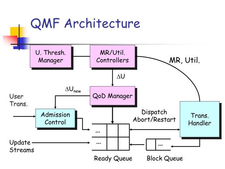 QMF Architecture