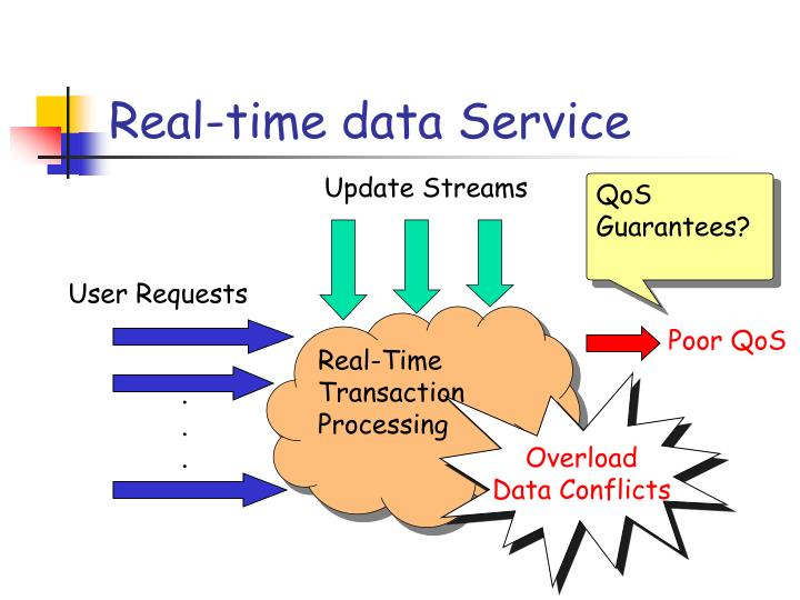 Real-time data Service