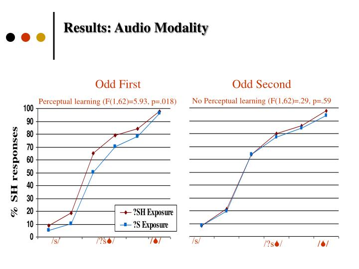Results: Audio Modality