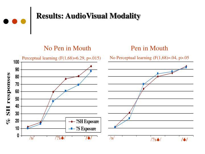 Results: AudioVisual Modality