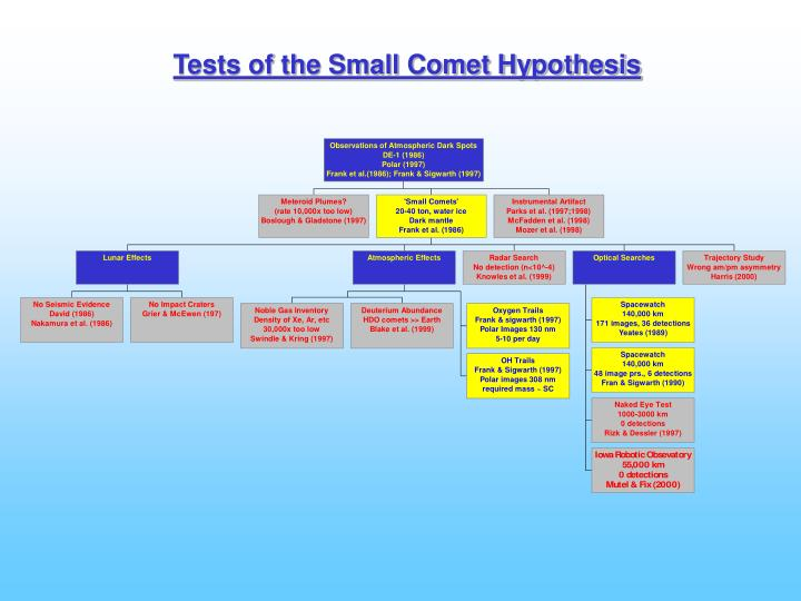 Tests of the Small Comet Hypothesis