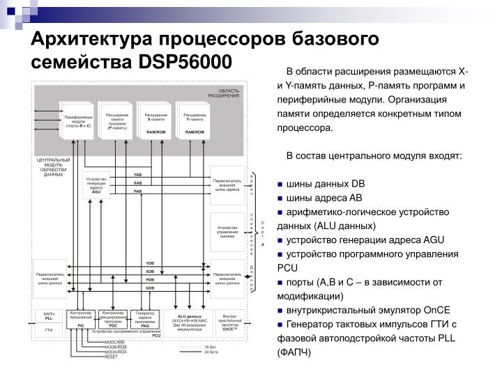 Архитектура процессоров базового семейства
