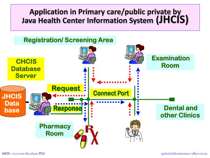 Application in Primary care/public private by