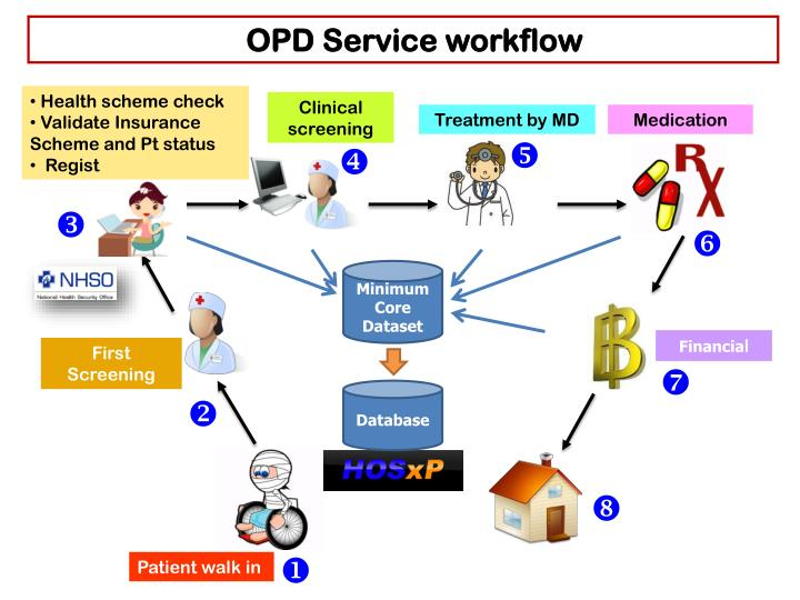 OPD Service workflow
