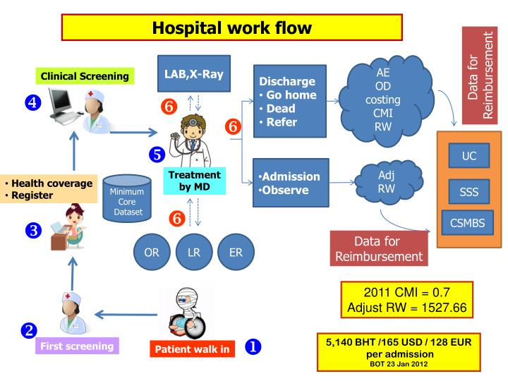 Hospital work flow