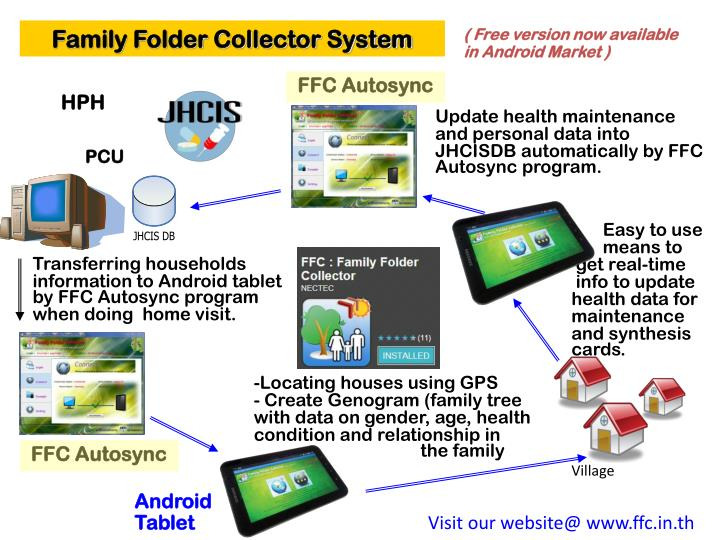 Family Folder Collector System