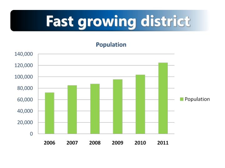 Fast growing district