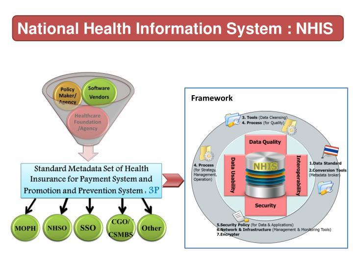 National Health Information System :