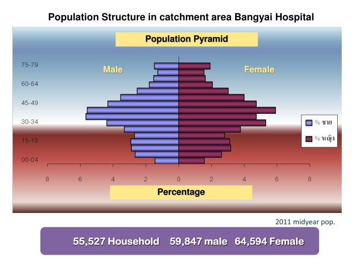 Population Structure in catchment area
