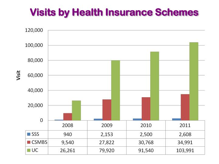 Visits by Health Insurance Schemes