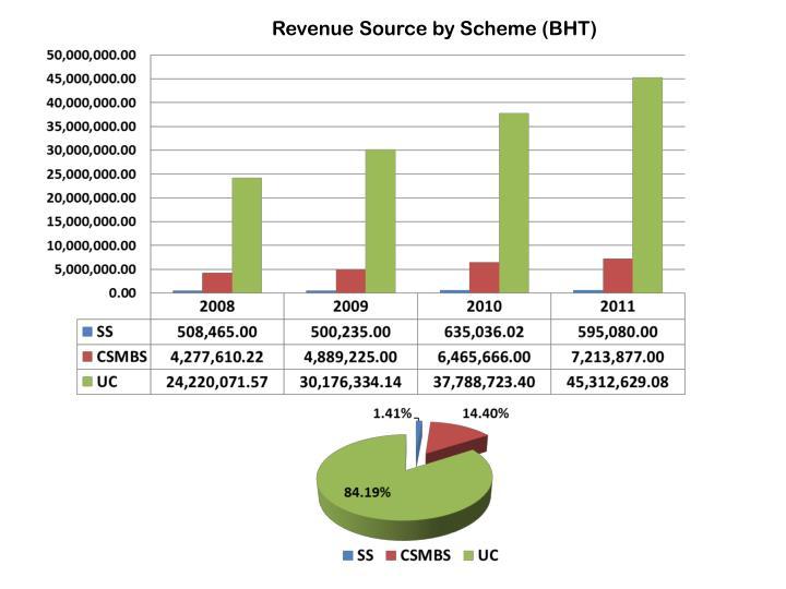 Revenue Source by Scheme (BHT)