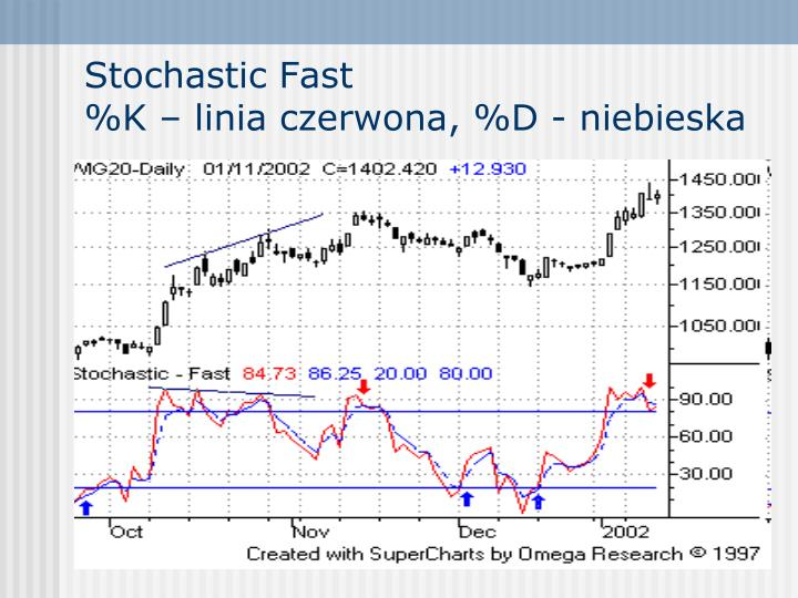 Stochastic Fast