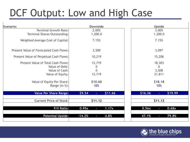 DCF Output: Low and High Case