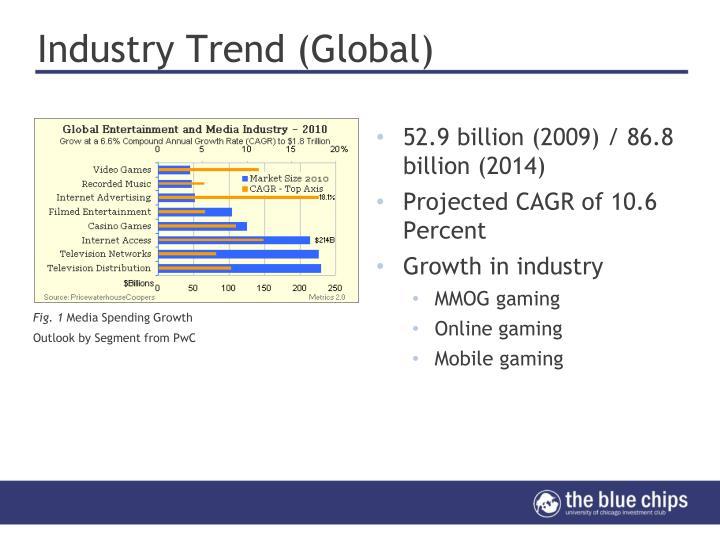 Industry Trend (Global)